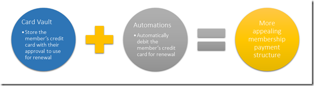 CardVaultPlusAutomations03